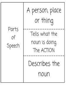 FREE Parts of Speech Bookmark. Includes part of speech