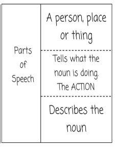 Parts Of Speech Pdf Book