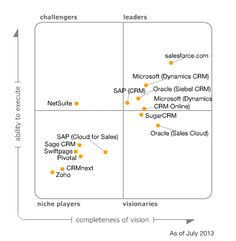 Magic Quadrant for E-Commerce. Ibm Websphere Commerce Gartner Magic Quadrant leader again. Lead Management, Management Company, Tableau Software, Mobile Device Management, Unified Communications, Microsoft Dynamics, Customer Relationship Management, Marketing Automation, Tecnologia