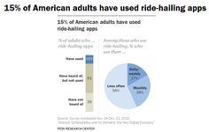 15% des adultes américains ont déjà utilisé un VTC comme Uber