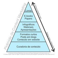 Conheça a pirâmide de conteúdo do content marketing