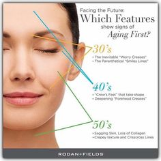✨Rodan and Fields is now the Anti-Aging brand in the U. ✨Reduce the vi. ✨Rodan und Fields ist jetzt der # 1 Anti-Aging-Marke in den . Skin Care Regimen, Skin Care Tips, Redefine Regimen, Skin Tips, My Rodan And Fields, Rodan And Fields Redefine, Crows Feet, Sagging Skin, Aging Process
