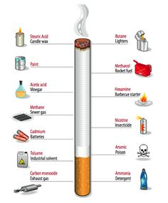 Quit Smoking Tips. Kick Your Smoking Habit With These Helpful Tips. There are a lot of positive things that come out of the decision to quit smoking. Quit Smoking Motivation, Quit Smoking Tips, Smoking Kills, Health Fair, Health Class, Anti Smoking Poster, Quitting Cigarettes, Smoking Addiction, Smoking Effects
