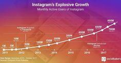 WOW! De explosieve groei van Instagram van 2011 - 2017.