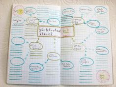 Creating a Mind Map to Plan Your Goals