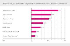 #Musik #Streaming erreicht 10 Prozent der deutschen Bevölkerung