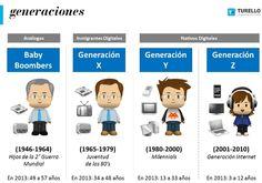 Generaciones BB, X, Y Z, según rango etario y actitud frente a las tecnologías.