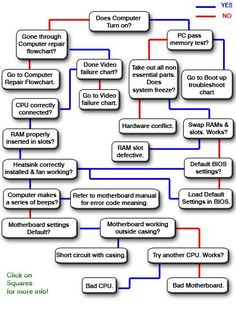 computer motherboard repair flowchart