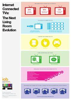 The living room evolution