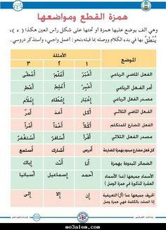 Arabic Sentences, Arabic Phrases, Islamic Phrases, Islamic Quotes, Coran Tajwid, Learning Arabic For Beginners, Tajweed Quran, Learn Arabic Online, Funny Quotes For Instagram