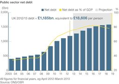 Public sector net debt and the deficit - must read and note