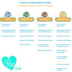 Team Beachbody Coach Compensation Ranks --- How Coaches Get Paid --- Home Based Business Opportunity for Building An Organization, Becoming a Leader, Creating Financial Freedom, Leaving a Legacy  LifeFit Team - angelballance.com