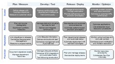 DevOps approach for continuous software delivery
