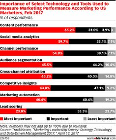 For almost two-thirds of marketers, content performance is the most important consideration for measuring campaign success, according to new data from marketing analytics provider TrackMaven. Marketing Technology, Marketing Automation, Social Media Marketing, Digital Marketing, Social Media Analytics, Priorities, Ecommerce, Insight, Feb 2017