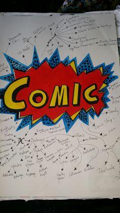 Comic mindmap