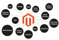 In old days website developers faced so abounding hurdles, hassles, obstacles and complications during the Website Development. But nowadays web designers are advantageous in faculty they get Magento like web architecture belvedere for ecommerce solutions.