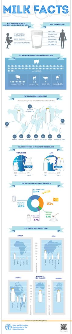 http://www.fao.org/resources/infographics/infographics-details/en/c/273893/