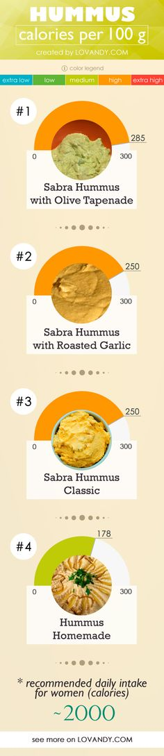 Is hummus a highly calorized dish? Is Sabra Hummus better in carbohydrates content than a homemade one? Calorie Chart, Healthy Food, Healthy Recipes, Food Charts, Tapenade, Roasted Garlic, Beans, Homemade