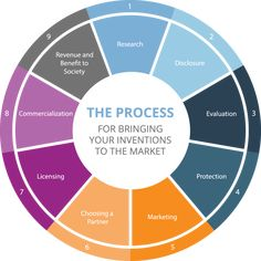 #THEPROCESS FOR BRINGING YOUR #INVENTIONS TO THE #MARKET