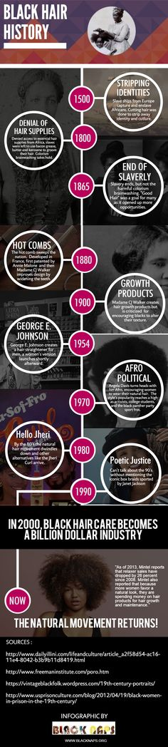 Infographic: African American Hair History  A timeline of African American Hair from 1500's to the present.