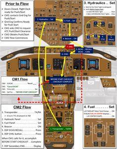 Boeing 777 Normal Procedures Flow Diagrams   Flight