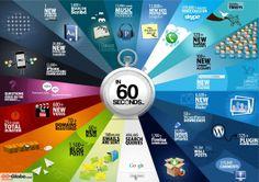 Internet marketing in 60 seconds social media infographic Social Media Plattformen, Social Media Marketing, Digital Marketing, Content Marketing, Social Web, Social Networks, Marketing Companies, Social Advertising, Social Status