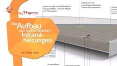 Höchste Energieeffizienz und Wirksamkeit der Infrarotheizungen Gesundes Raumklima und maximale Behaglichkeit Save Energy, Sustainability, Homes