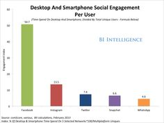 Social Media Engagement: How Much Time People Spend On The Major Social Networks