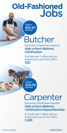 These jobs of the past are seeing a demand in the marketplace, but they're not exactly top of mind for many job seekers. High School Diploma, Job Seekers, Financial News, Business News, Stock Market, Comebacks, The Past, Career, Canada