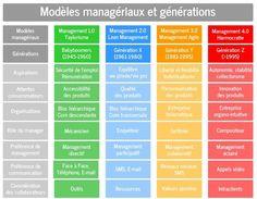 Management : Tableau des modèles managériaux et générations www. Le Management, Change Management, Talent Management, Business Management, Project Management, Business Planning, Generation X Y, Formation Management, Disruptive Technology