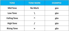 thai tone marks