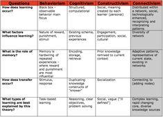 Connectivism, Behaviorism, Cognitivism & Constuctivism Compared