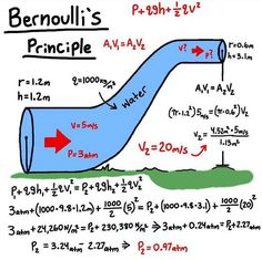 Bernoulli's principle can be applied to various types of fluid flow, resulting in various forms of Bernoulli's equation ; Engineering Notes, Engineering Science, Chemical Engineering, Physical Science, Mechanical Engineering, Science And Technology, Physics 101, Physics Courses, Physics Formulas