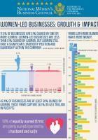 National Women's Business Council Releases Provocative Piece on Women-Led Businesses Entrepreneurship, Business Women, Led
