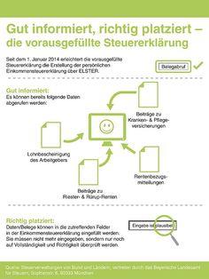 """Seit Anfang 2014 erleichtert die"""" vorausgefüllte Steuererklärung"""" die Erstellung der persönlichen Einkommensteuererklärung über ELSTER. Foto: djd/Bayerisches Landesamt für Steuern"""