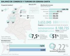 Balance de Comercio y Turismo en Semana Santa #Serviciosturísticos