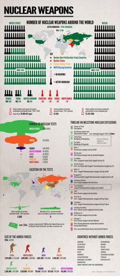 Number of #nuclear #weapons aroung the world
