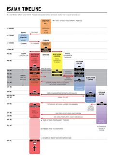 Timeline of Isaiah #Bible #infographic
