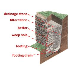 The basic parts of a mortared-stone wall. Components can vary for other wall types.  | Drainage stone: Keeps water from collecting behind the wall  | Filter fabric: Prevents soil from clogging drainage stone  | Batter: The backward lean into the earth, about 1 inch for every 1 foot of wall height  | Weep hole: Spaced every 6 to 8 feet, it lets water drain through the wall base  | Footing: Reinforced concrete supports the wall  | Footing drain: Carries away water