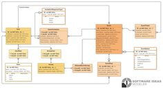 events, event management, erd, entity-relationship diagram, template, data model, example Event Management System, Project Management, Data Modeling, Event Organization, Diagram, Template, Base, Projects, Templates