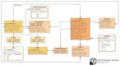 events, event management, erd, entity-relationship diagram, template, data model, example Event Management System, Data Modeling, Event Organization, Models, Diagram, Template, Templates, Fashion Models, Model