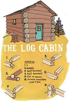 History of Log Cabins