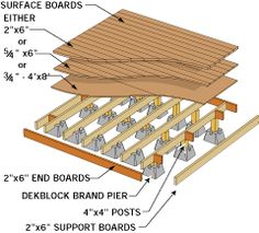 building a shed foundation | foundation, beams and yards