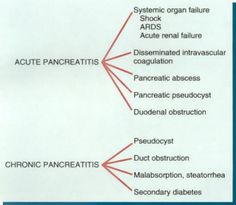 Acute pancreatitis and Chronic pancreatitis