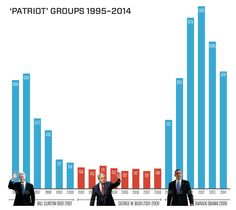"""Southern Poverty Law Center: Graph of right wing """"Patriotic"""" Militia Groups. Seems they only pop up during the terms of Democratic Presidents"""