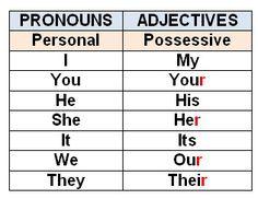 """Résultat de recherche d'images pour """"adjectives possessive"""""""