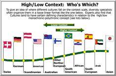 High-Context, Low-Context, context scale Edward T. Hall #interculturalcommunication