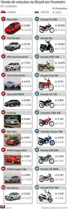 Veja 10 carros e 10 motos mais vendidos em fevereiro de 2015 +http://brml.co/1zG7WEU