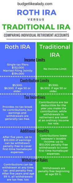 Roth vs Traditional IRA Comparison