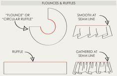 Flounces and Ruffles | The Cutting Class.